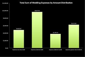 wedding expenses how to budget for your wedding a unique approach supernovabride