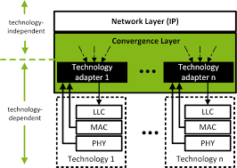 Home Lab Network Design Connected Home Lab Communication Technology Institute