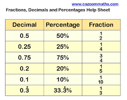 fractions decimals percentages help sheet cazoom maths worksheets