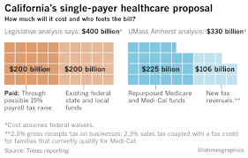 Cost Plan by Single Payer Healthcare Plan Advances In California Senate