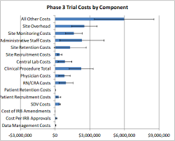 monitoring report template clinical trials examination of clinical trial costs and barriers for
