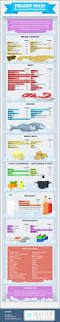 Frozen Food Storage Chart How Long You Can Freeze Any Type Of Food