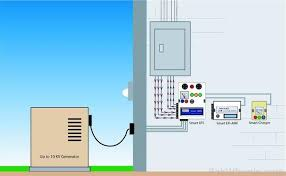 looking for 5kva generator with ats amf panel technology