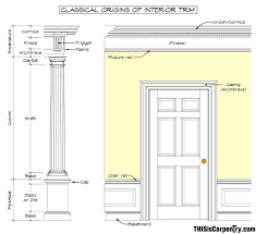 Standard Baseboard Height The Magical Entablature Thisiscarpentry