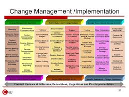 change management template free hitecauto us