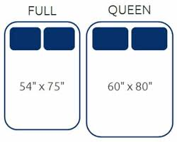 will a queen size mattress fit on a full size bed frame