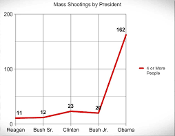 Obama Shooting Meme - why have there been more mass shootings under obama than the four