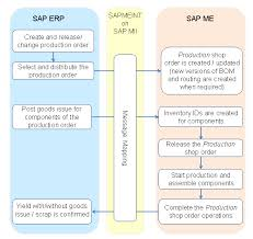 sap production order table integration of production orders sap documentation