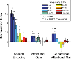 attentional gain control of ongoing cortical speech