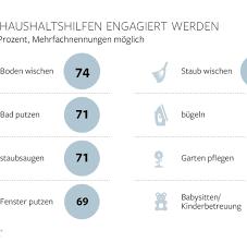 Wie Oft Bad Putzen Putzatlas Hier Leben Die Schmuddeligsten Deutschen Welt