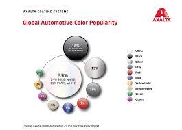 2017 popular colors axalta global automotive 2017 color popularity report white is top