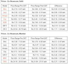 honda car price com effect of gst on honda car prices