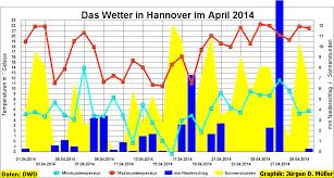 Wetter Bad Bentheim 7 Tage Brauel In Ulaya Mai 2014