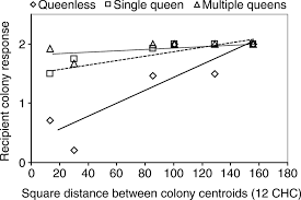 chc study guide cuticular hydrocarbons as queen adoption cues in the invasive