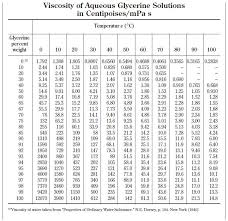 Water Properties Table Glycerol Water Solution Viscosities Table 1 Soft Mechanical