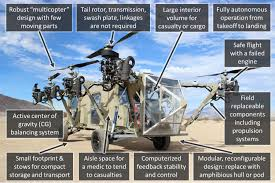 aircraft design why haven u0027t quadcopters been scaled up yet