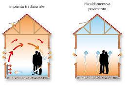 riscaldamento a soffitto costo riscaldamento a pavimento parma collecchio costo installazione