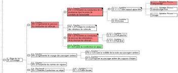 fmea software for design fmea and process fmea