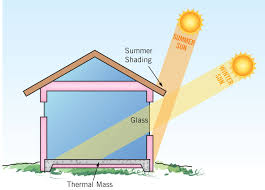 passive solar design basics green homes inspiration