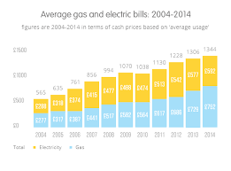 Average One Bedroom Apartment Size Average Gas Bill For One Bedroom Apartment Memsaheb Net