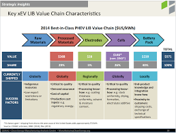 nissan leaf battery life 7 u201310 lithium ion battery supply chain charts cleantechnica