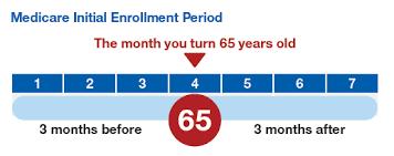 medicare coverage general enrollment period medicare made clear