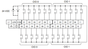programmable logic com differences between input and output in