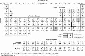 periodic table pdf black and white properies and materials