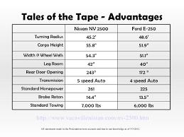 Nissan Nv200 Interior Dimensions Nissan Nv Vs Ford Econoline