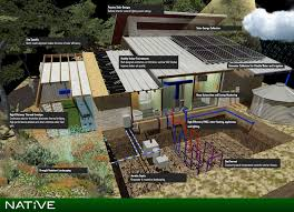 Net Zero Home Plans Elements Of A Net Zero Home In Texas