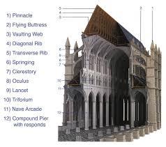 Gothic Church Floor Plan by Gallery For Gothic Architecture Interior Diagram Gothic