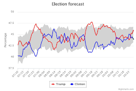 Election Predictions November 5 2016 by Sunica Markovic U0027s Blog Science