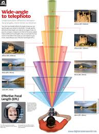 what your camera captures at every lens u0027 focal length