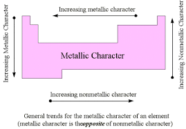 Periodic Table Metalloids 7 6 Metals Nonmetals And Metalloids Chemistry Libretexts