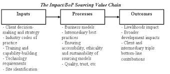 theoretical framework research paper the research agenda for it impact sourcing icts for development
