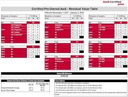 audi cpo lease advantages of audi cpo hamilton audi