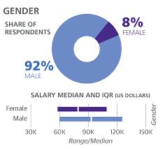 2016 software development salary survey o u0027reilly media
