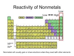 Most Reactive Metals On The Periodic Table Where Are The Most Reactive Metals And Nonmetals Located On