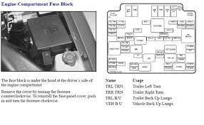 1999 tahoe fuse box location 1999 wiring diagrams instruction