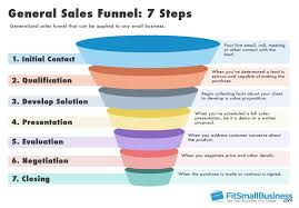sales funnel templates how to represent your sales funnel