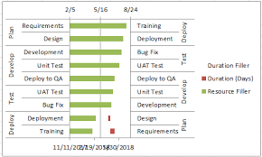 bug axis 2018 excel dashboard templates