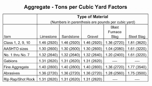 Yard Calculator Gravel Determining How Much Gravel Or Other Product You Need Lusher