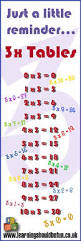 3times Table Trick To Learning The 3 Times Tables Sciencing