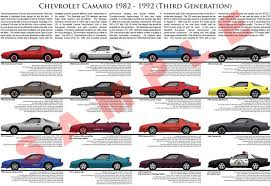 camaro the years chevrolet camaro third generation model chart poster