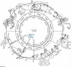 which zodiac sign is the best