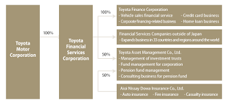 toyota motor credit number toyota motor corporation global website 75 years of toyota