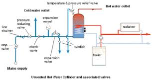 hydronic central heating what it is and how it works
