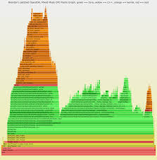 cpu flame graphs