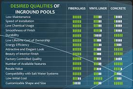 fiberglass pools last 1 the great backyard place the fiberglass vs concrete vs vinyl liner pool comparison chart the