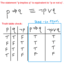 Pq Truth Table Negating The Conditional If Then Statement P Implies Q Mathbootcamps
